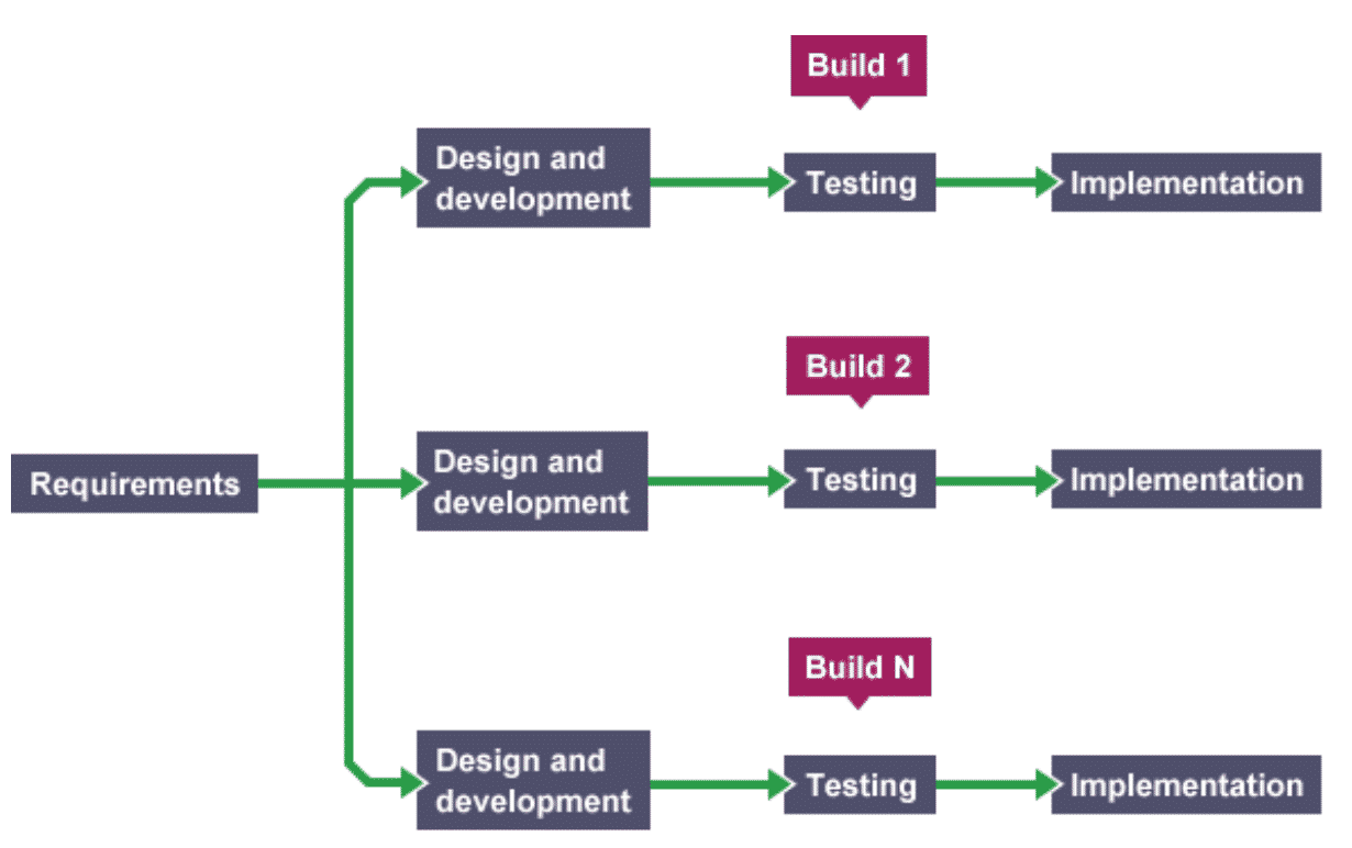 7 Basic Software Development Life Cycle (SDLC) Methodologies: Which