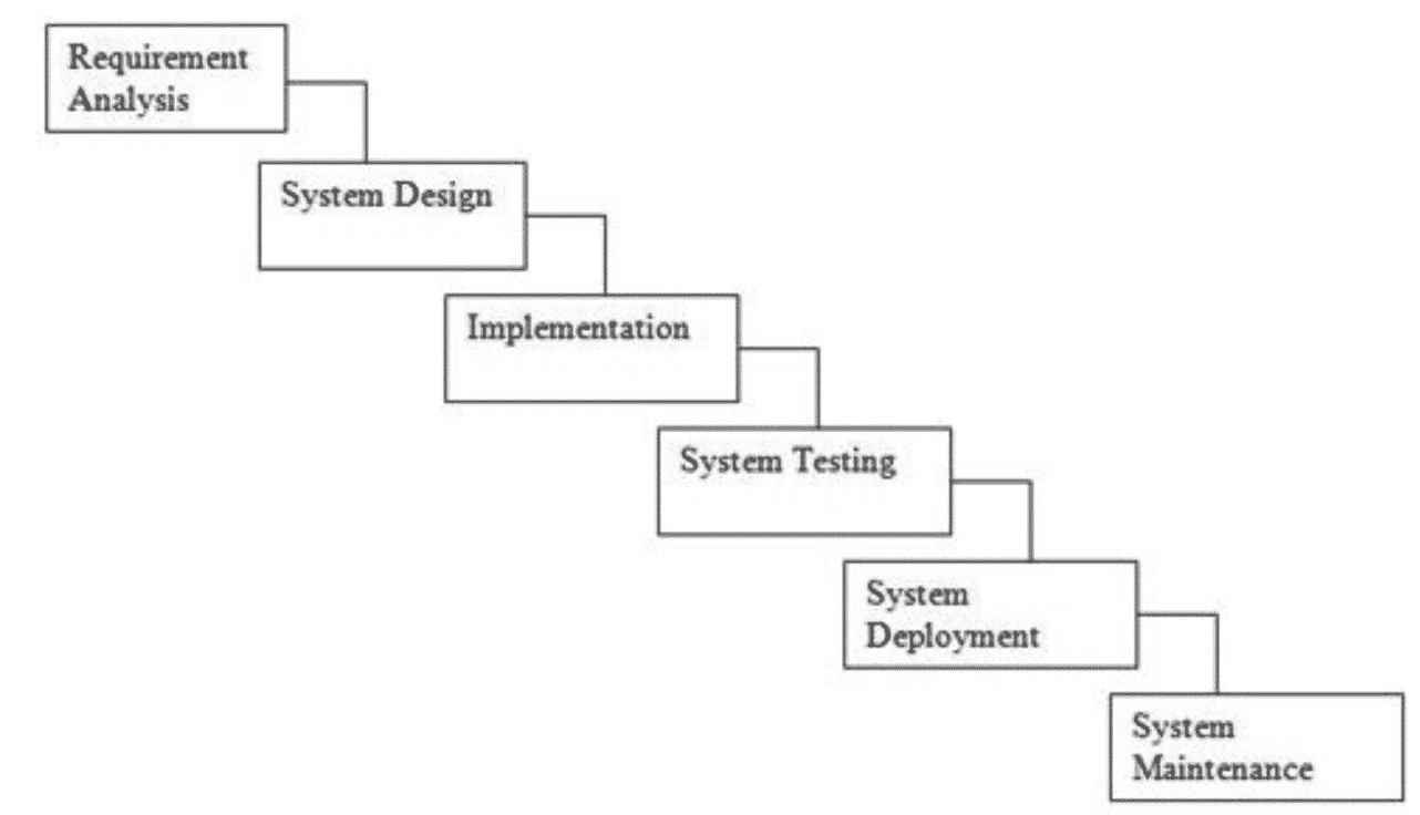 7 Basic Software Development Life Cycle (SDLC