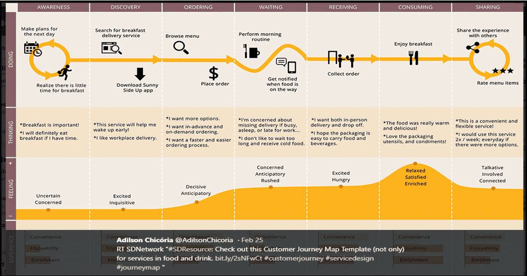 Customer journey mapping how to deliver outstanding customer save image source customer journey map maxwellsz