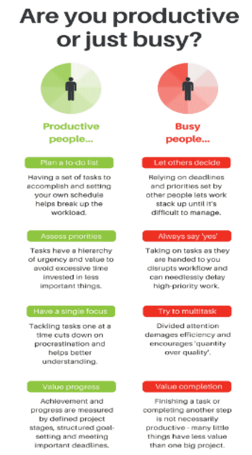 Busy vs Productive