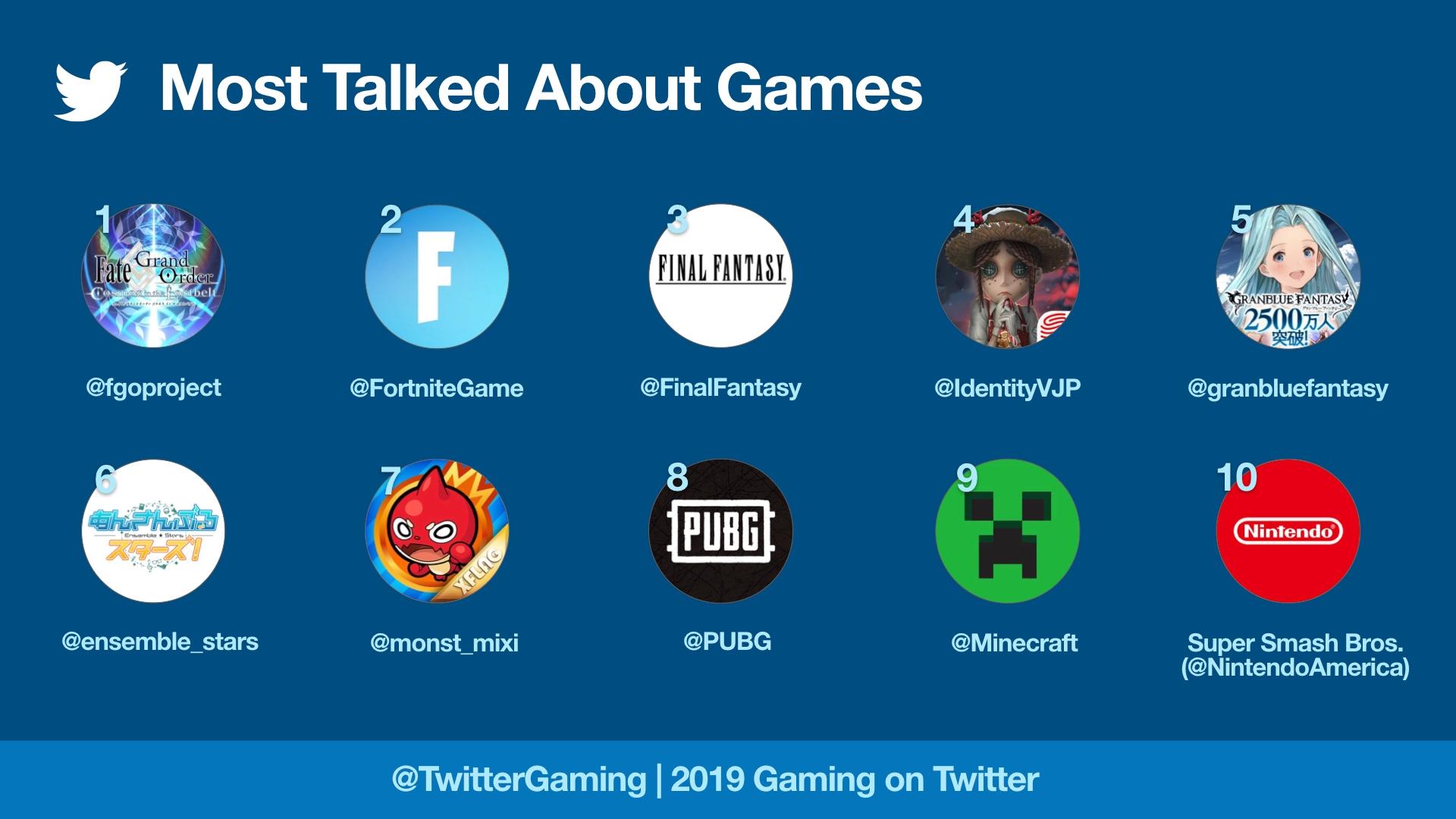 Video game yang paling banyak dibicarakan di Twitter