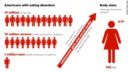 Afbeeldingsresultaat voor social media eating disorders