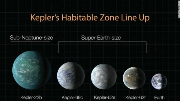 NASAs Kepler discovers 1284 planets CNN