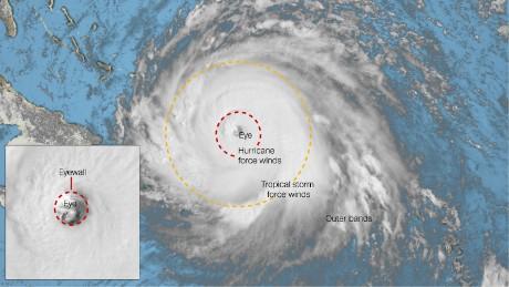 The anatomy of a hurricane