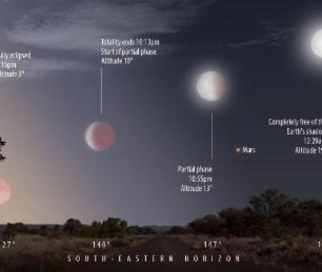 A Diagram Of The Lunar Eclipse As It Will Be Seen In The Uk