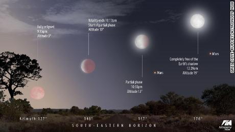 Un diagramme de l'éclipse lunaire comme on le verra au Royaume-Uni.