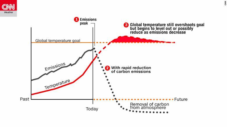 Questo grafico dell'IPCC mostra come le temperature globali reagirebbero a un'improvvisa e drastica riduzione delle emissioni di gas serra.  Anche con un'azione immediata, i temps globali supereranno ancora l'obiettivo, ma potrebbero ridursi all'obiettivo nel tempo.