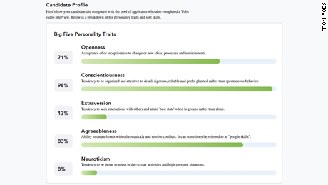 After completing a mock video interview via Yobs, CNN Business' Rachel Metz received an AI assessment scoring her personality traits, including extraversion and agreeableness.