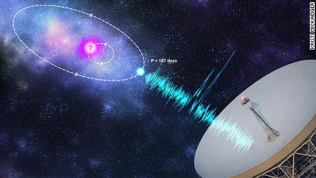 Another mysterious radio explosion in space is repeating a pattern.  It happens every 157 days
