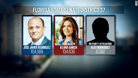 Ileana Garcia, co-founder of Latinas For Trump, toppled the outgoing Democrat by a margin of just 32 votes in a Senate race in South Florida.