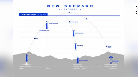 A graphic that shows the flight profile of Blue Origin's New Shepard.