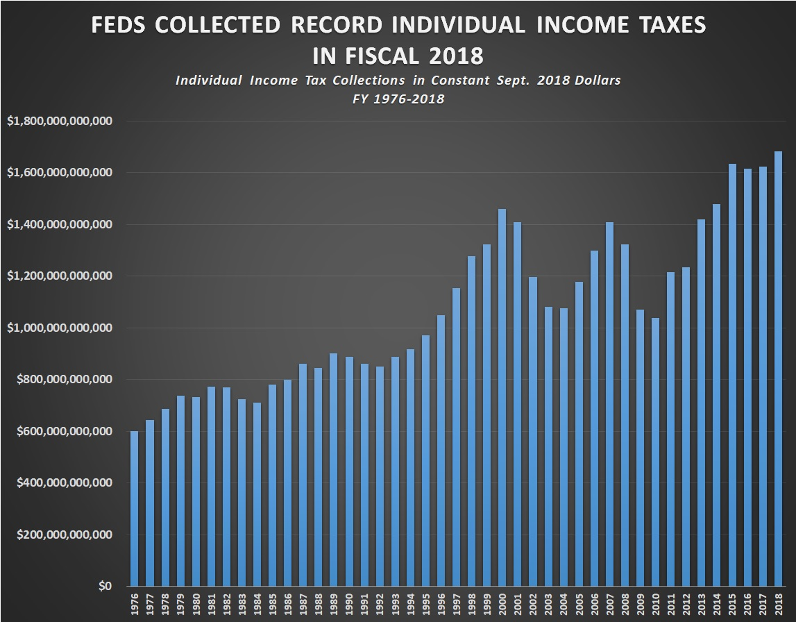 Federal Government Collects Record Individual Income Taxes