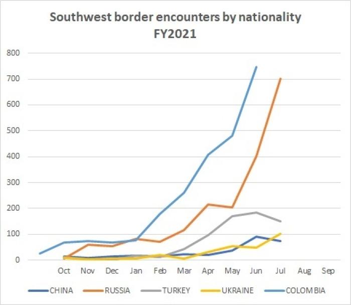 (Graph: CNSNews.com / Data: CBP.gov)