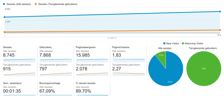Get Yourself Featured on Product Hunt TrafficGet Yourself Featured on Product Hunt Traffic