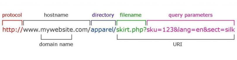 URL-structure-query-parameter