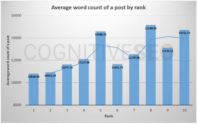 Long or Short content – Which One Is the Winner in Terms of Rankings
