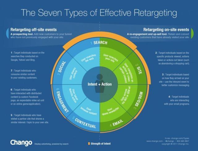 7-types-of-effective-retargeting