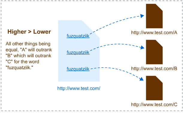 link locatoin in content