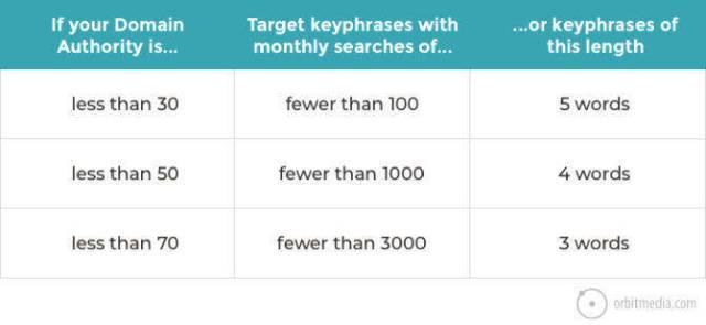 keyword research seo mistake