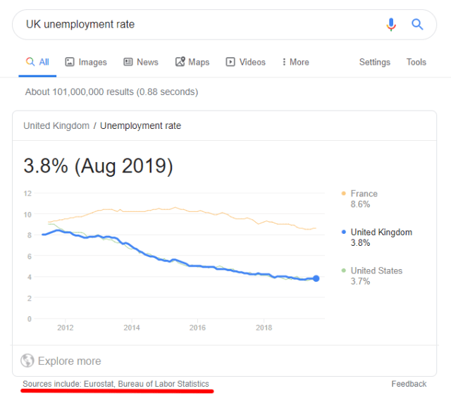 UK unemployment rate google answer box