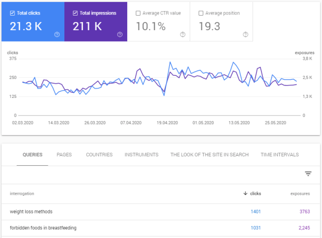 Search Console Queries