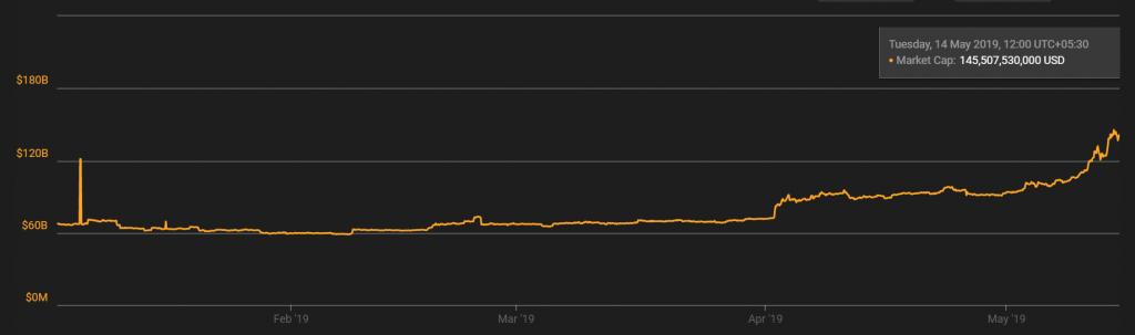 Bitcoin Mcap