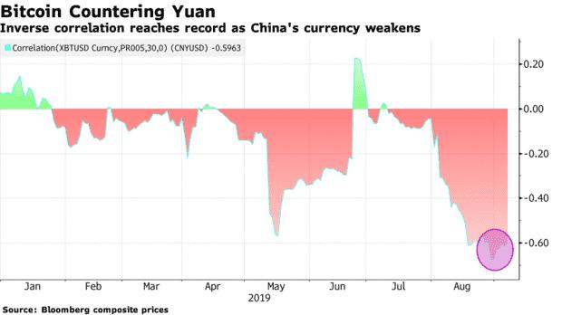 Why Ongoing US & China Trade War Might Fuel The Next Bitcoin Bull run?