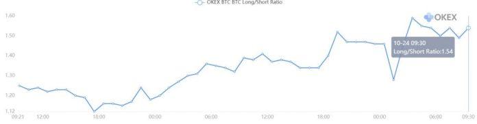 bitcoin long/short ratio