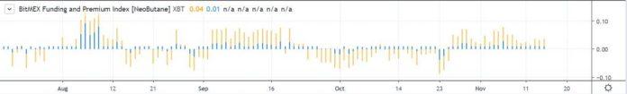 bitmex funding and premium rate
