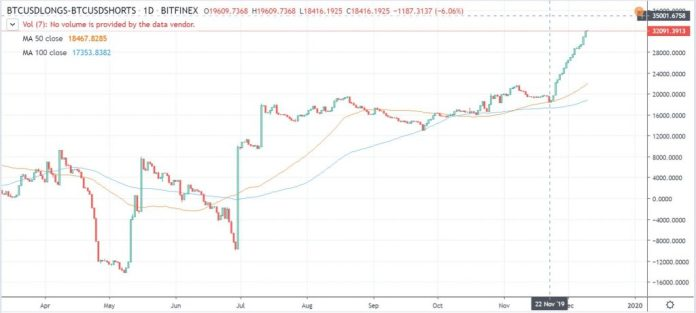 bitcoin long short difference