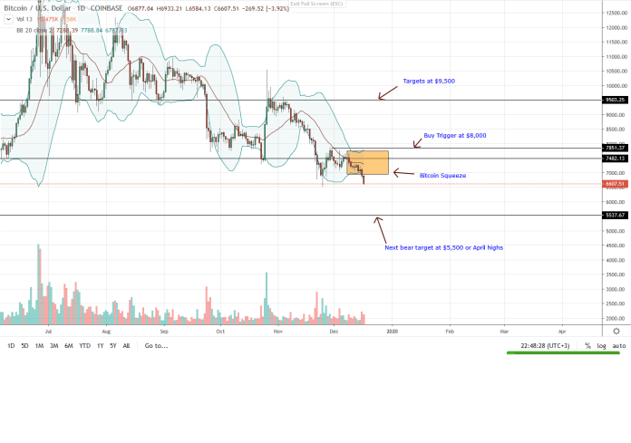 Bitcoin BTC Daily Chart for Dec 17