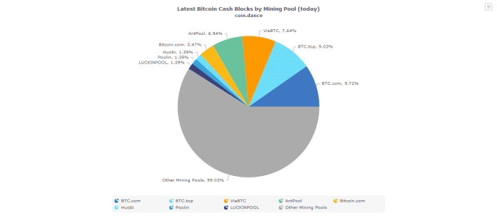 Bitcoin-Cash-Mining-Pool-Hash-Rate