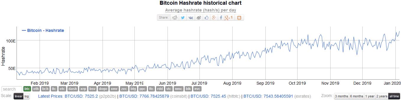 Bitcoin BTC Hash Rate