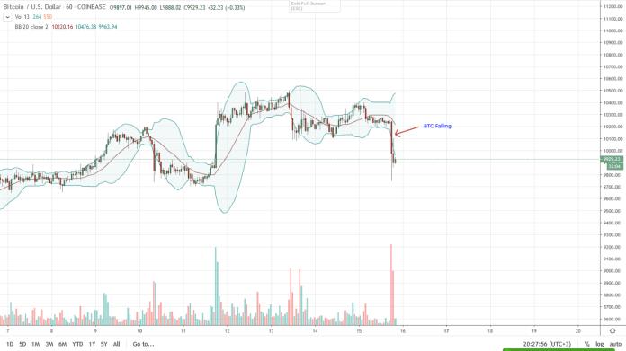 Bitcoin BTC Hourly Chart for Feb 15