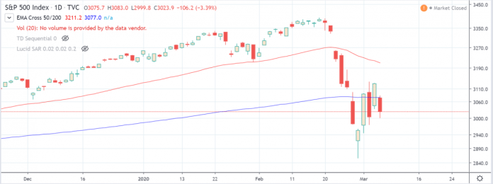sp500 and tradingview