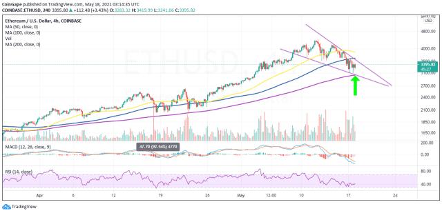График цены ETH / USD