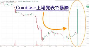 速報|イーサリアムクラシックがCoinbaseの上場発表で暴騰