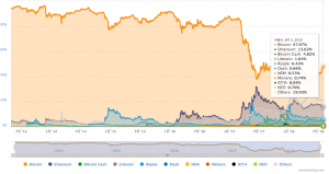 クリプトヨーダが50%付近まで上昇中のビットコインドミナンスに注目、アルトコイン高騰を予言か