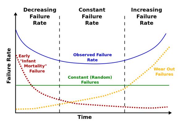 bathtub-curve-2
