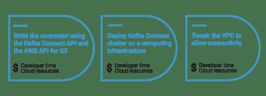 Write > Deploy > Tweak (Shown with Cost)
