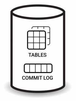Tables | Commit Log