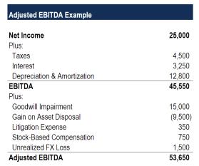Image result for diligence adjusted ebitda