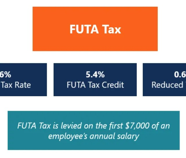 Futa Tax Diagram