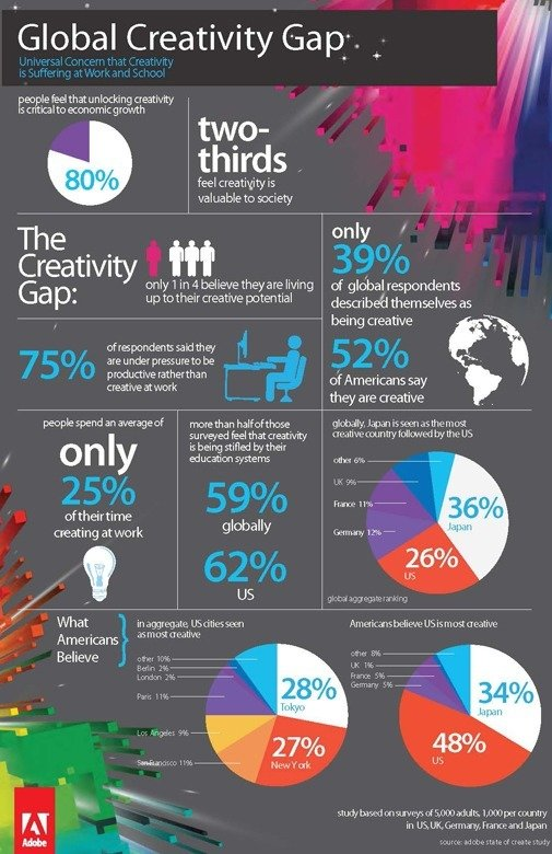 Adobe-State-of-Create-InfographicWEB