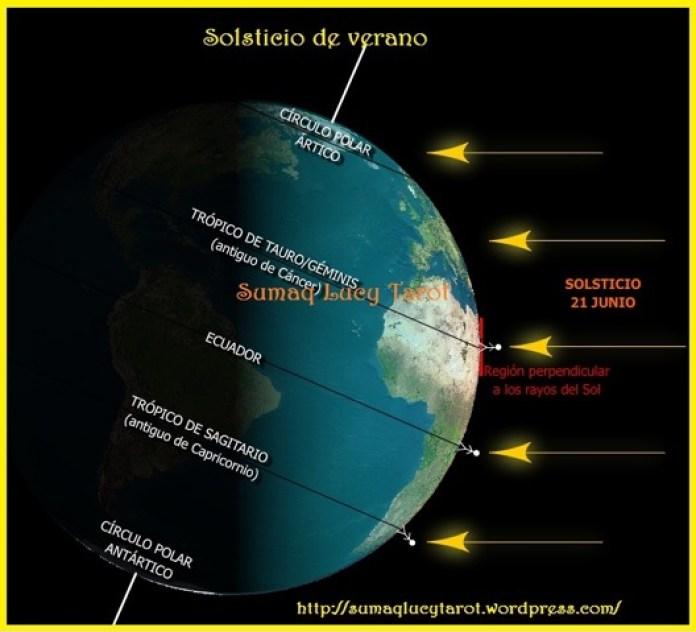 Resultado de imagen para sol polo norte
