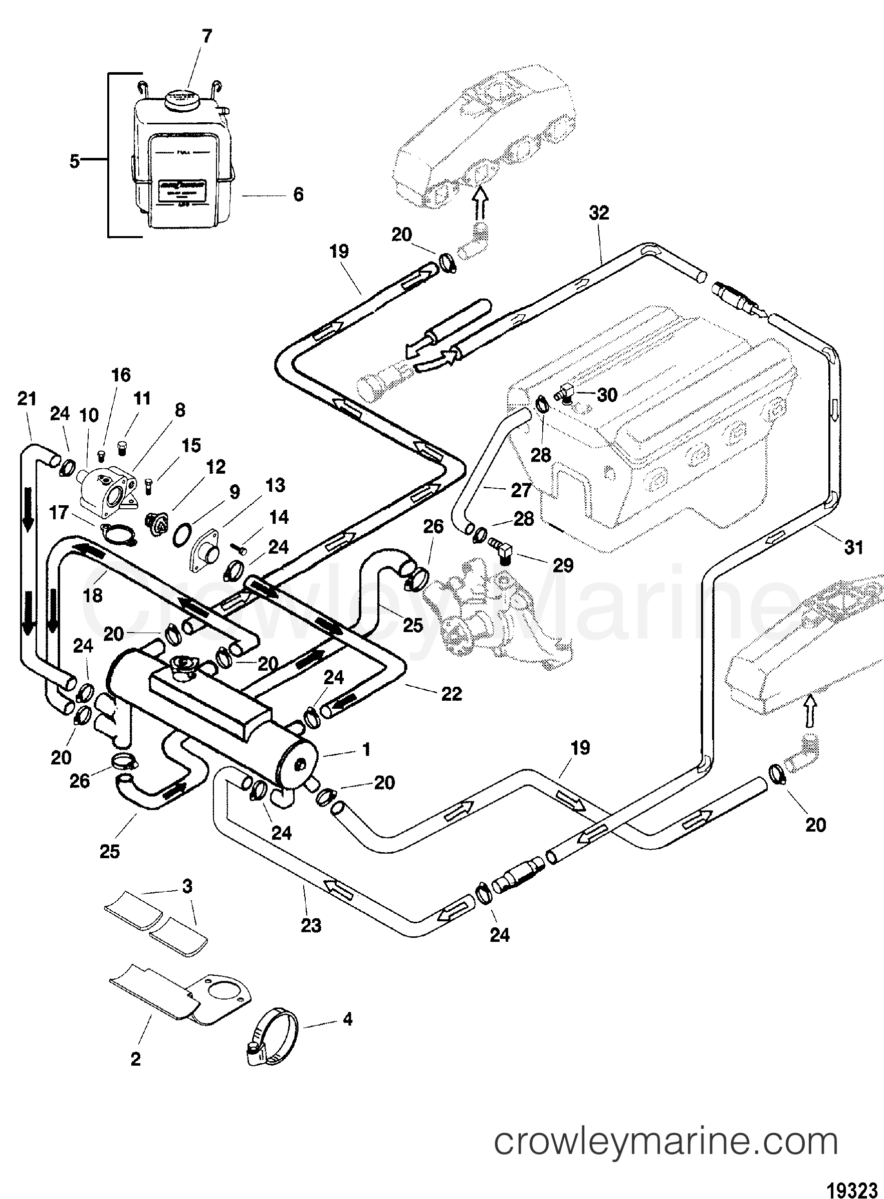 Closed Cooling System