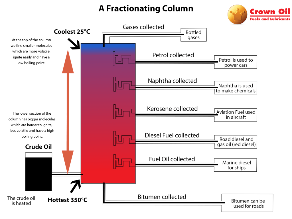 Guide To Heating Oil