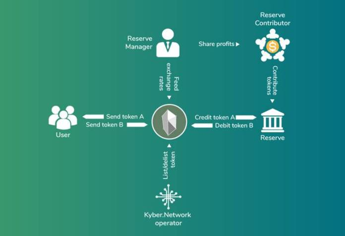 An overview of the Kyber Network and how it operates.