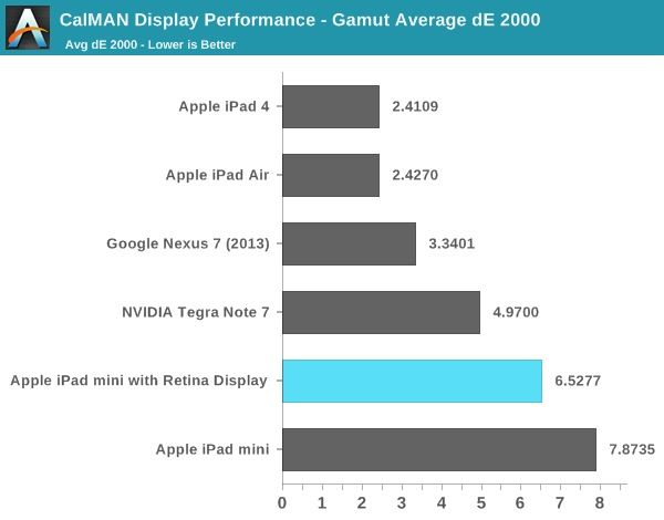 Anand's graph showing the various color gamuts of current tablets.