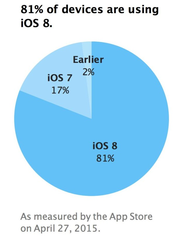 iOS 8 adoption continues to pick up. Slowly but surely. Photo: Apple